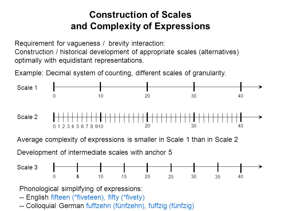 Construction of Scales and Complexity of Expressions Requirement for vagueness / brevity interaction: Construction / historical development of appropr