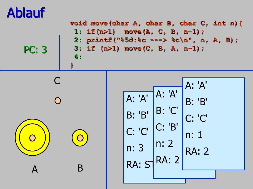 A B C A: 'A' B: 'B' C: 'C' n: 3 RA: STOP PC: 3 A: 'A' B: 'C' C: 'B' n: 2 RA: 2 A: 'A' B: 'B' C: 'C' n: 1 RA: 2Ablauf void move(char A, char B, char C,