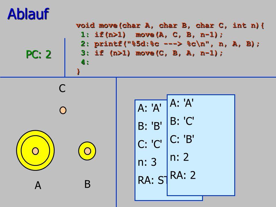 A B C A: 'A' B: 'B' C: 'C' n: 3 RA: STOP PC: 2 A: 'A' B: 'C' C: 'B' n: 2 RA: 2Ablauf void move(char A, char B, char C, int n){ 1: if(n>1) move(A, C, B