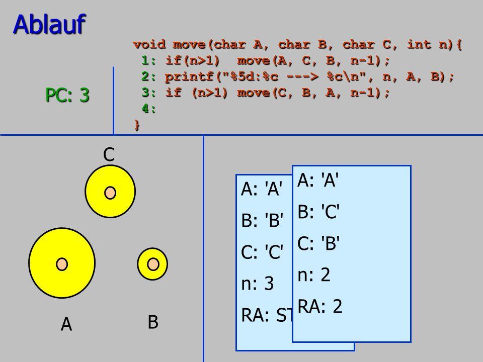A B C A: 'A' B: 'B' C: 'C' n: 3 RA: STOP PC: 3 A: 'A' B: 'C' C: 'B' n: 2 RA: 2Ablauf void move(char A, char B, char C, int n){ 1: if(n>1) move(A, C, B