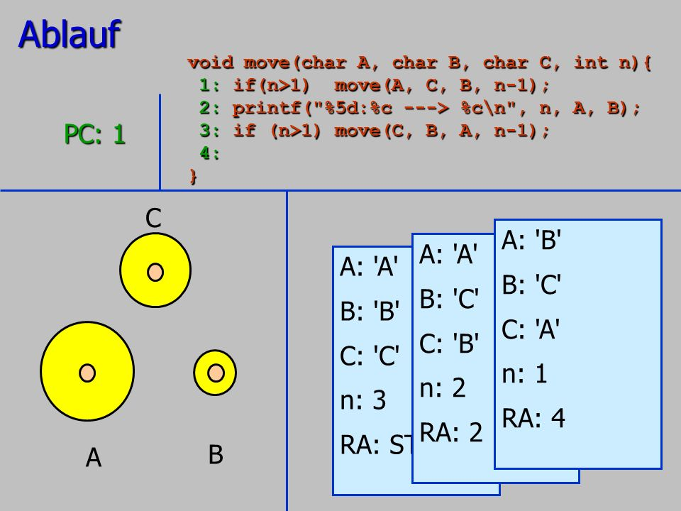 A B C A: 'A' B: 'B' C: 'C' n: 3 RA: STOP PC: 1 A: 'A' B: 'C' C: 'B' n: 2 RA: 2 A: 'B' B: 'C' C: 'A' n: 1 RA: 4Ablauf void move(char A, char B, char C,