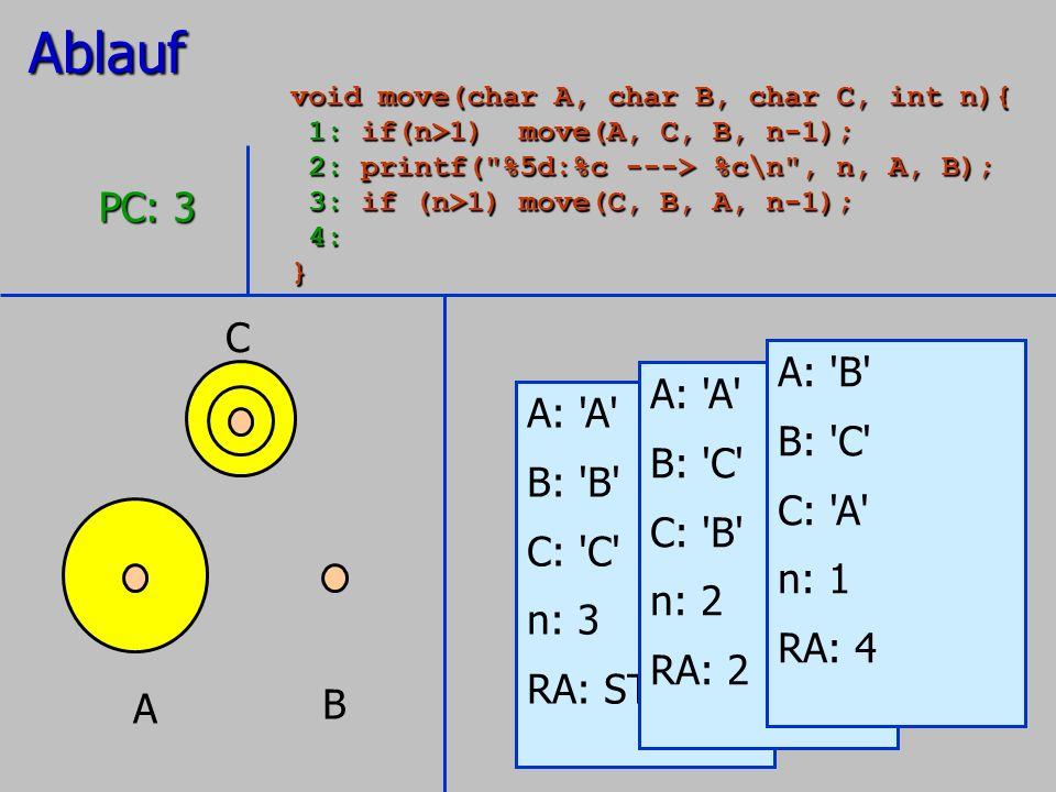 A B C A: 'A' B: 'B' C: 'C' n: 3 RA: STOP PC: 3 A: 'A' B: 'C' C: 'B' n: 2 RA: 2 A: 'B' B: 'C' C: 'A' n: 1 RA: 4Ablauf void move(char A, char B, char C,