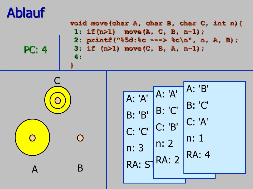 A B C A: 'A' B: 'B' C: 'C' n: 3 RA: STOP PC: 4 A: 'A' B: 'C' C: 'B' n: 2 RA: 2 A: 'B' B: 'C' C: 'A' n: 1 RA: 4Ablauf void move(char A, char B, char C,
