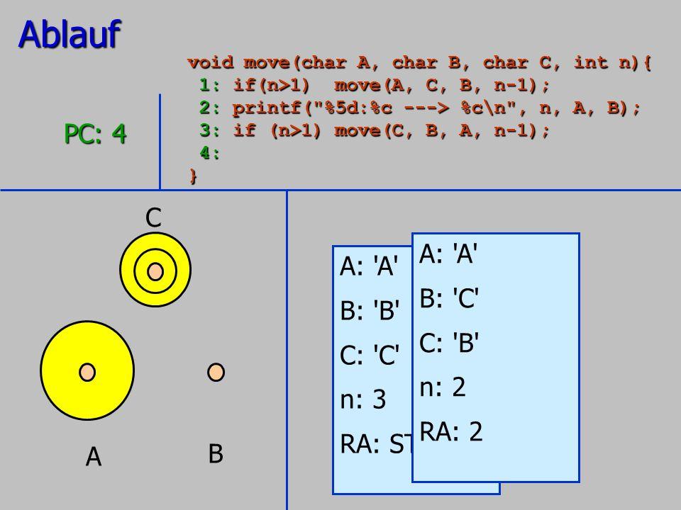 A B C A: 'A' B: 'B' C: 'C' n: 3 RA: STOP PC: 4 A: 'A' B: 'C' C: 'B' n: 2 RA: 2Ablauf void move(char A, char B, char C, int n){ 1: if(n>1) move(A, C, B
