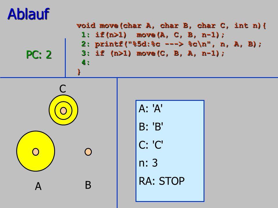 A B C A: 'A' B: 'B' C: 'C' n: 3 RA: STOP PC: 2 Ablauf void move(char A, char B, char C, int n){ 1: if(n>1) move(A, C, B, n-1); 1: if(n>1) move(A, C, B