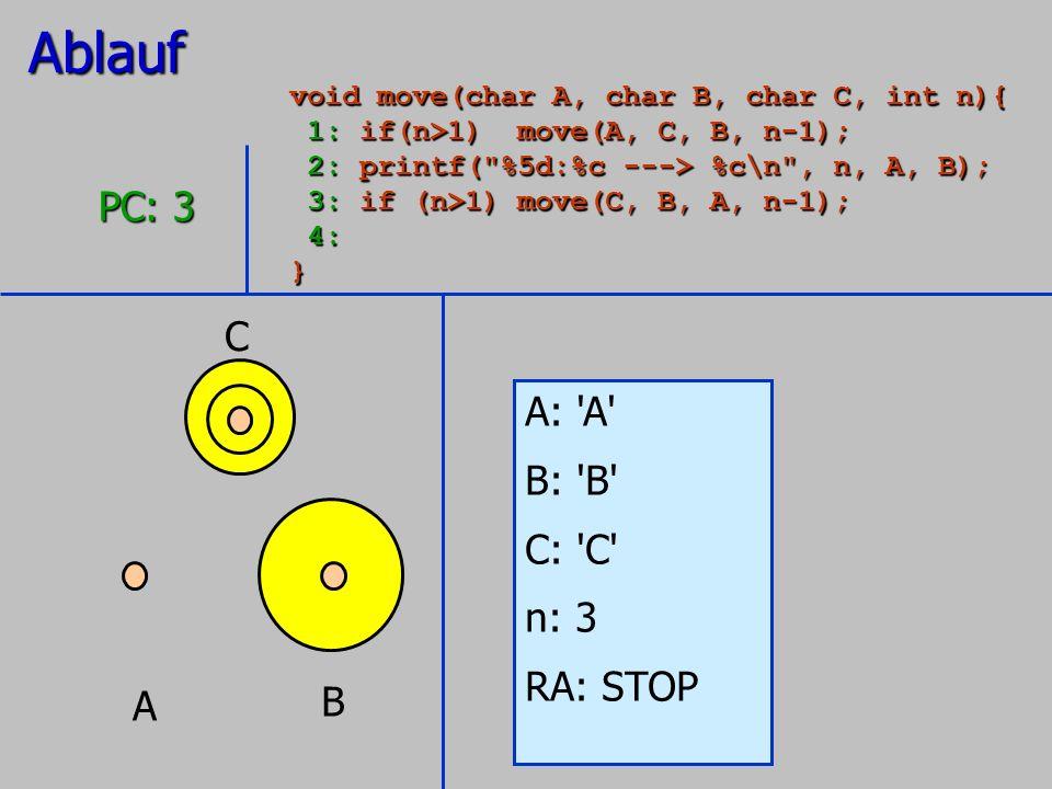 A B C A: 'A' B: 'B' C: 'C' n: 3 RA: STOP PC: 3 Ablauf void move(char A, char B, char C, int n){ 1: if(n>1) move(A, C, B, n-1); 1: if(n>1) move(A, C, B