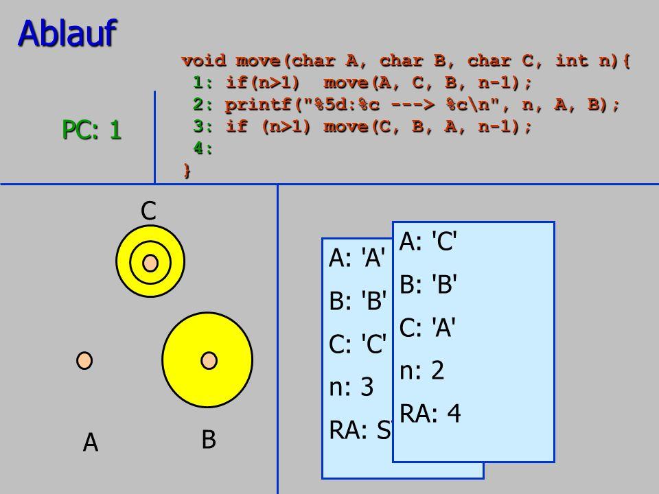 A B C A: 'A' B: 'B' C: 'C' n: 3 RA: STOP PC: 1 A: 'C' B: 'B' C: 'A' n: 2 RA: 4Ablauf void move(char A, char B, char C, int n){ 1: if(n>1) move(A, C, B