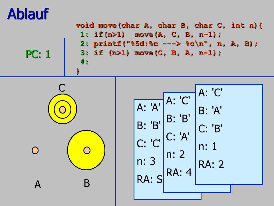 A B C A: 'A' B: 'B' C: 'C' n: 3 RA: STOP PC: 1 A: 'C' B: 'B' C: 'A' n: 2 RA: 4 A: 'C' B: 'A' C: 'B' n: 1 RA: 2Ablauf void move(char A, char B, char C,