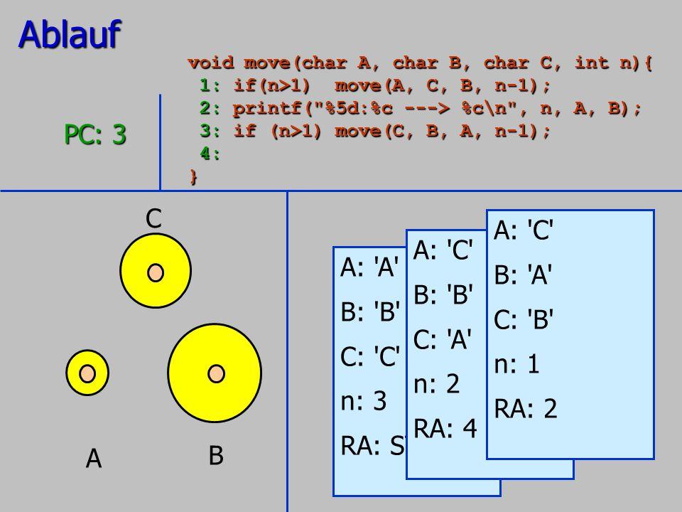 A B C A: 'A' B: 'B' C: 'C' n: 3 RA: STOP PC: 3 A: 'C' B: 'B' C: 'A' n: 2 RA: 4 A: 'C' B: 'A' C: 'B' n: 1 RA: 2Ablauf void move(char A, char B, char C,