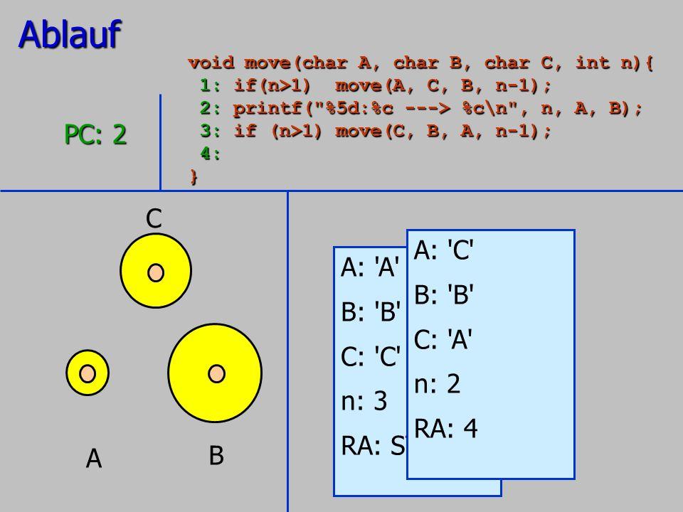 A B C A: 'A' B: 'B' C: 'C' n: 3 RA: STOP PC: 2 A: 'C' B: 'B' C: 'A' n: 2 RA: 4Ablauf void move(char A, char B, char C, int n){ 1: if(n>1) move(A, C, B