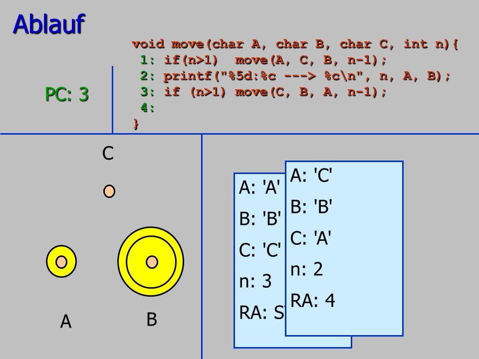 A B C A: 'A' B: 'B' C: 'C' n: 3 RA: STOP PC: 3 A: 'C' B: 'B' C: 'A' n: 2 RA: 4Ablauf void move(char A, char B, char C, int n){ 1: if(n>1) move(A, C, B