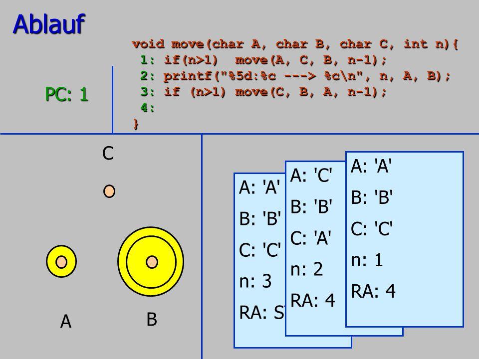 A B C A: 'A' B: 'B' C: 'C' n: 3 RA: STOP PC: 1 A: 'C' B: 'B' C: 'A' n: 2 RA: 4 A: 'A' B: 'B' C: 'C' n: 1 RA: 4Ablauf void move(char A, char B, char C,