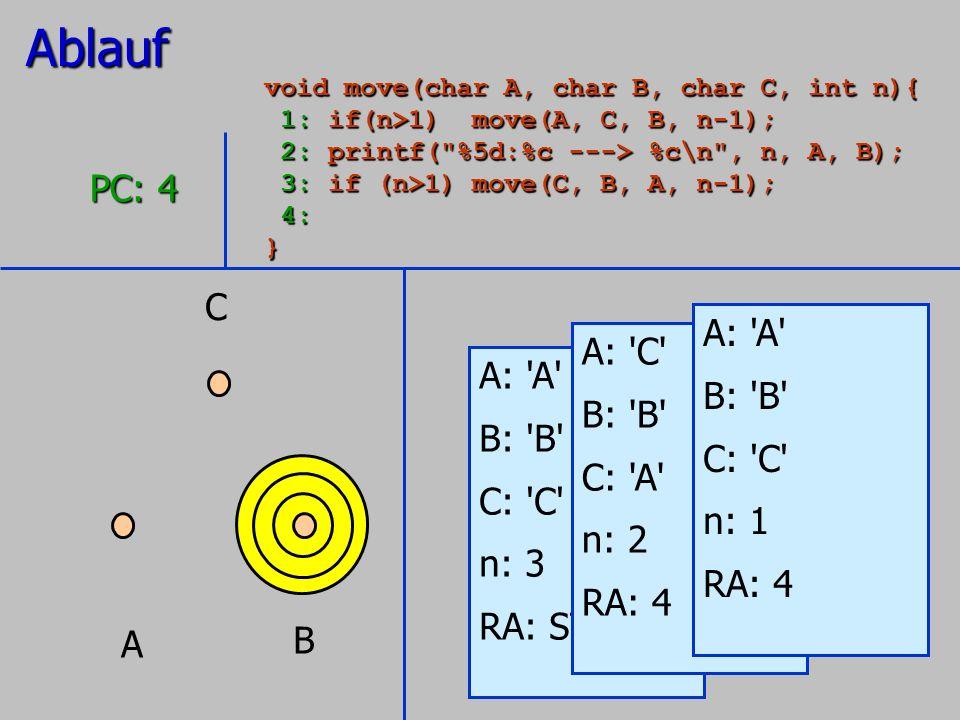 A B C A: 'A' B: 'B' C: 'C' n: 3 RA: STOP PC: 4 A: 'C' B: 'B' C: 'A' n: 2 RA: 4 A: 'A' B: 'B' C: 'C' n: 1 RA: 4Ablauf void move(char A, char B, char C,
