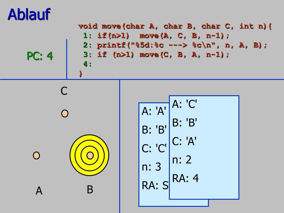 A B C A: 'A' B: 'B' C: 'C' n: 3 RA: STOP PC: 4 A: 'C' B: 'B' C: 'A' n: 2 RA: 4Ablauf void move(char A, char B, char C, int n){ 1: if(n>1) move(A, C, B