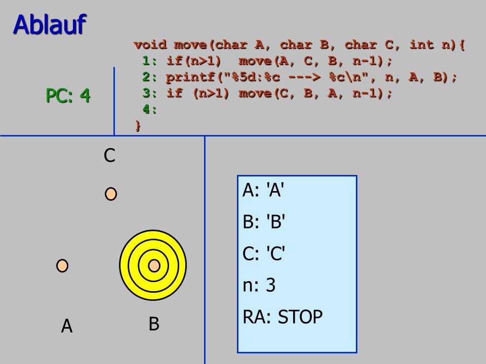 A B C A: 'A' B: 'B' C: 'C' n: 3 RA: STOP PC: 4 Ablauf void move(char A, char B, char C, int n){ 1: if(n>1) move(A, C, B, n-1); 1: if(n>1) move(A, C, B
