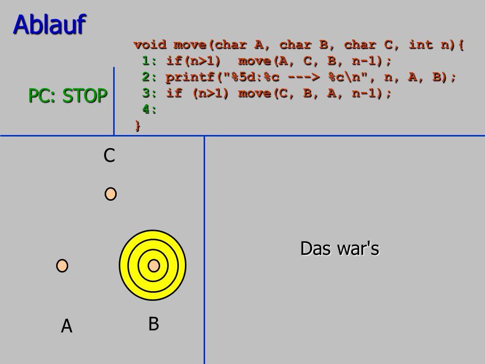 A B C PC: STOP Ablauf void move(char A, char B, char C, int n){ 1: if(n>1) move(A, C, B, n-1); 1: if(n>1) move(A, C, B, n-1); 2: printf(