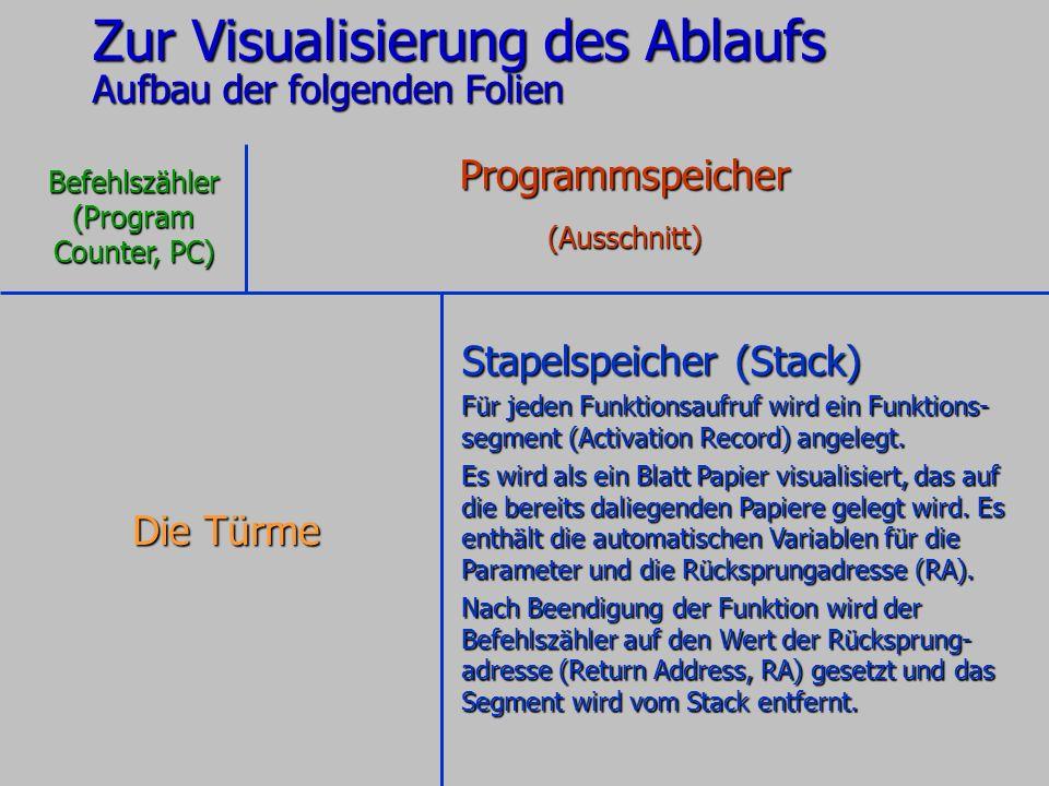 Zur Visualisierung des Ablaufs Aufbau der folgenden Folien Programmspeicher(Ausschnitt) Befehlszähler(Program Counter, PC) Stapelspeicher (Stack) Für