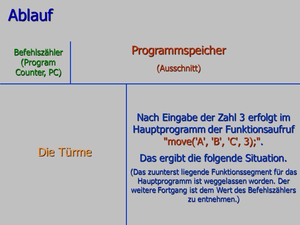 Ablauf Nach Eingabe der Zahl 3 erfolgt im Hauptprogramm der Funktionsaufruf