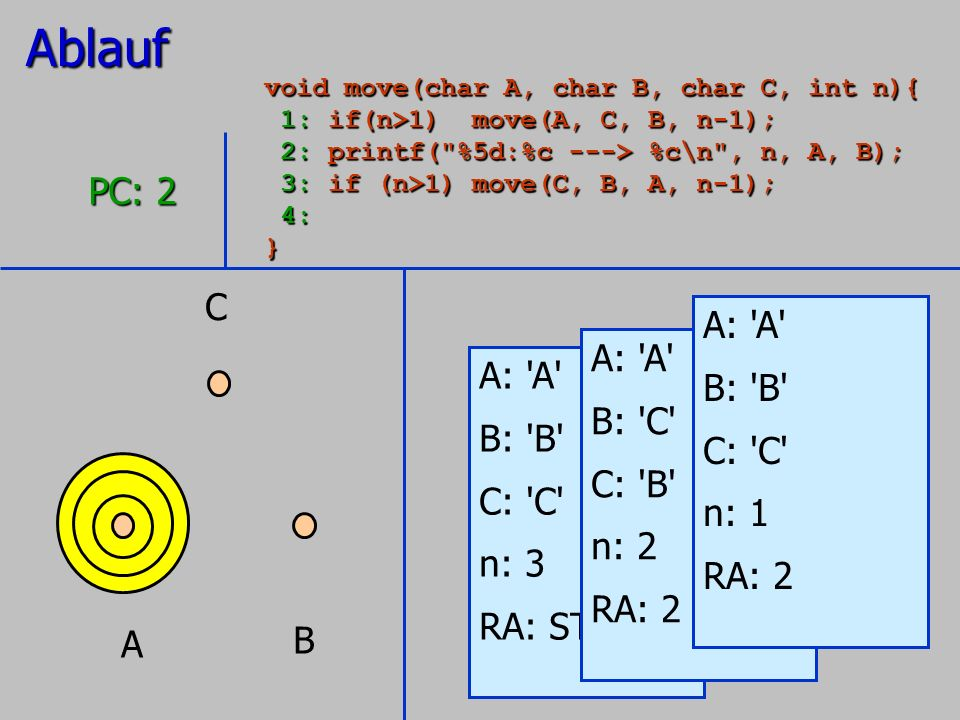 A B C A: 'A' B: 'B' C: 'C' n: 3 RA: STOP PC: 2 A: 'A' B: 'C' C: 'B' n: 2 RA: 2 A: 'A' B: 'B' C: 'C' n: 1 RA: 2Ablauf void move(char A, char B, char C,