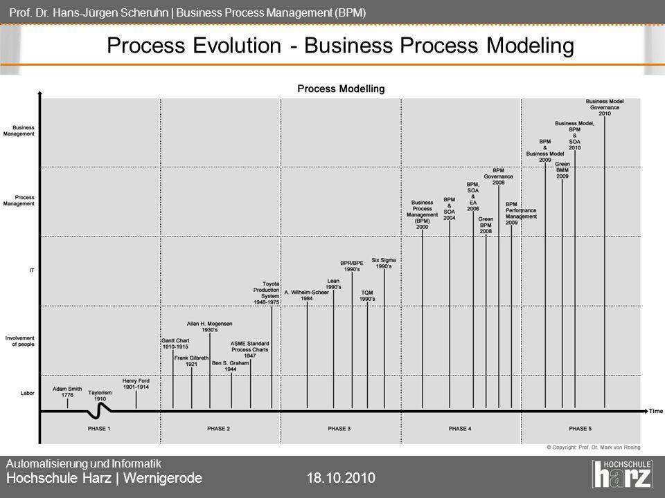Prof. Dr. Hans-Jürgen Scheruhn | Business Process Management (BPM) Automatisierung und Informatik Hochschule Harz | Wernigerode18.10.2010 Process Evol