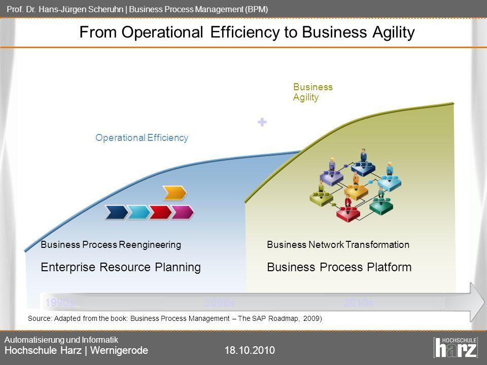 Prof. Dr. Hans-Jürgen Scheruhn | Business Process Management (BPM) Automatisierung und Informatik Hochschule Harz | Wernigerode18.10.2010 Business Agi