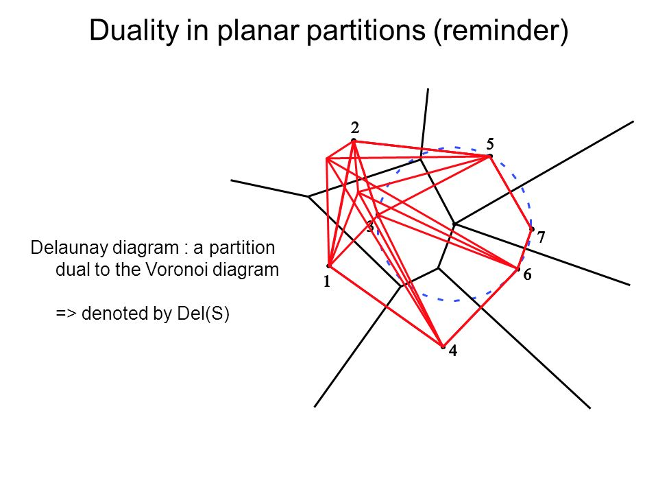 Duality in planar partitions (reminder) Delaunay diagram : a partition dual to the Voronoi diagram => denoted by Del(S)
