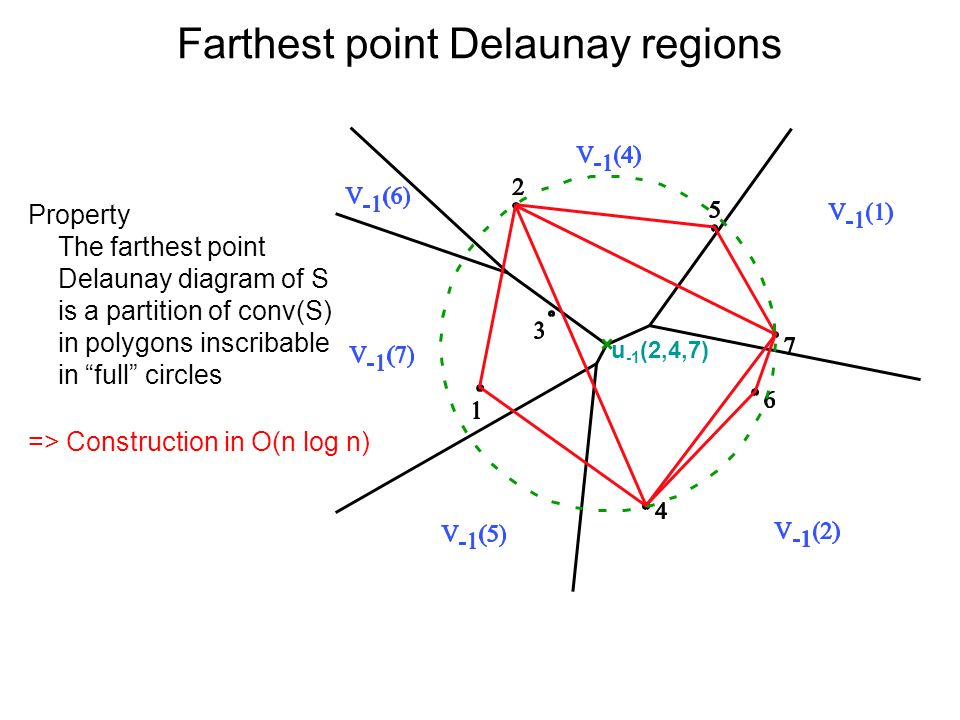 Farthest point Delaunay regions Property The farthest point Delaunay diagram of S is a partition of conv(S) in polygons inscribable in full circles u -1 (2,4,7) => Construction in O(n log n)