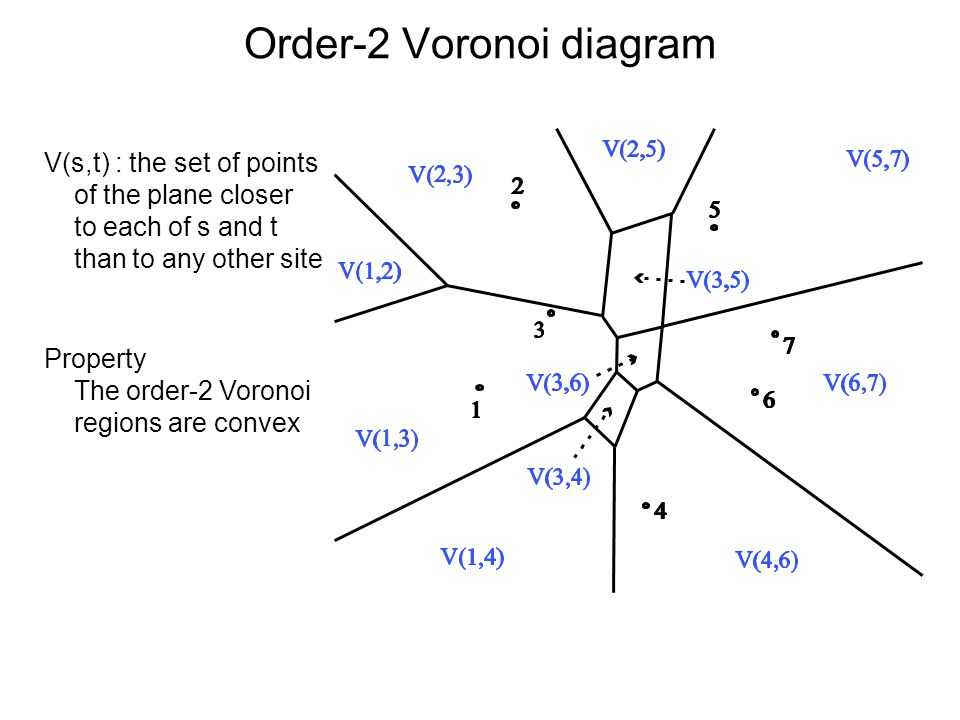 Order-2 Voronoi diagram V(s,t) : the set of points of the plane closer to each of s and t than to any other site Property The order-2 Voronoi regions are convex