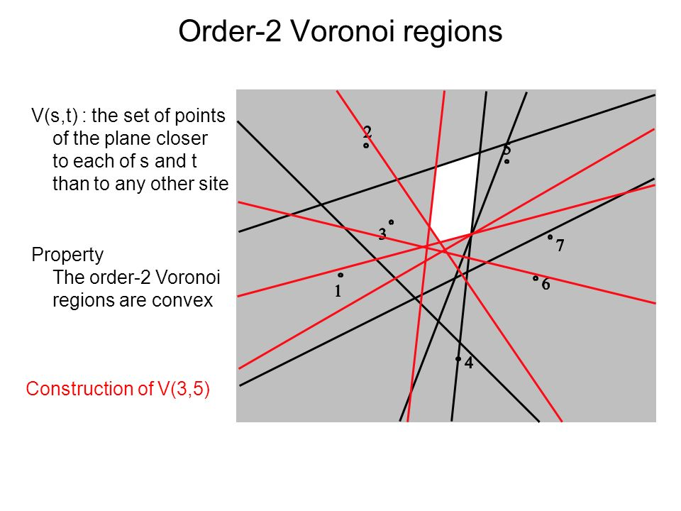Order-2 Voronoi regions V(s,t) : the set of points of the plane closer to each of s and t than to any other site Construction of V(3,5) Property The o