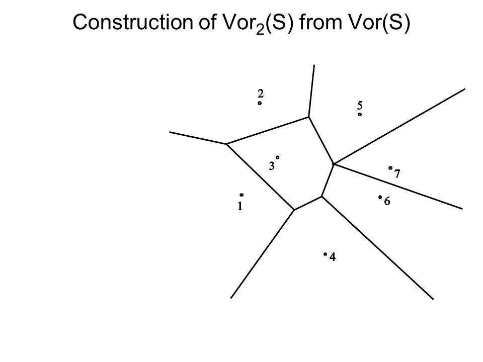 Construction of Vor 2 (S) from Vor(S)