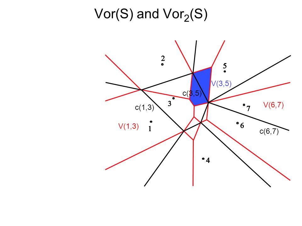 Vor(S) and Vor 2 (S) V(3,5) c(3,5) V(6,7) c(6,7) c(1,3) V(1,3)
