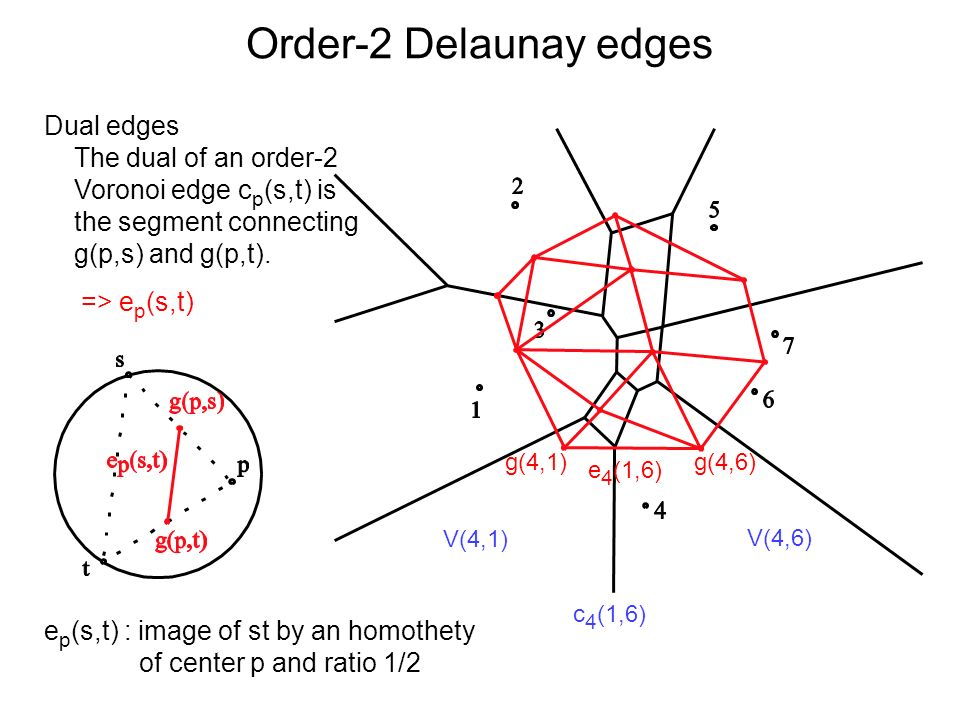 Order-2 Delaunay edges V(4,1) V(4,6) g(4,1)g(4,6) c 4 (1,6) e 4 (1,6) Dual edges The dual of an order-2 Voronoi edge c p (s,t) is the segment connecting g(p,s) and g(p,t).