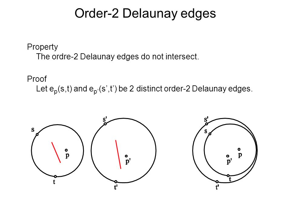 Order-2 Delaunay edges Property The ordre-2 Delaunay edges do not intersect. Proof Let e p (s,t) and e p (s,t) be 2 distinct order-2 Delaunay edges.