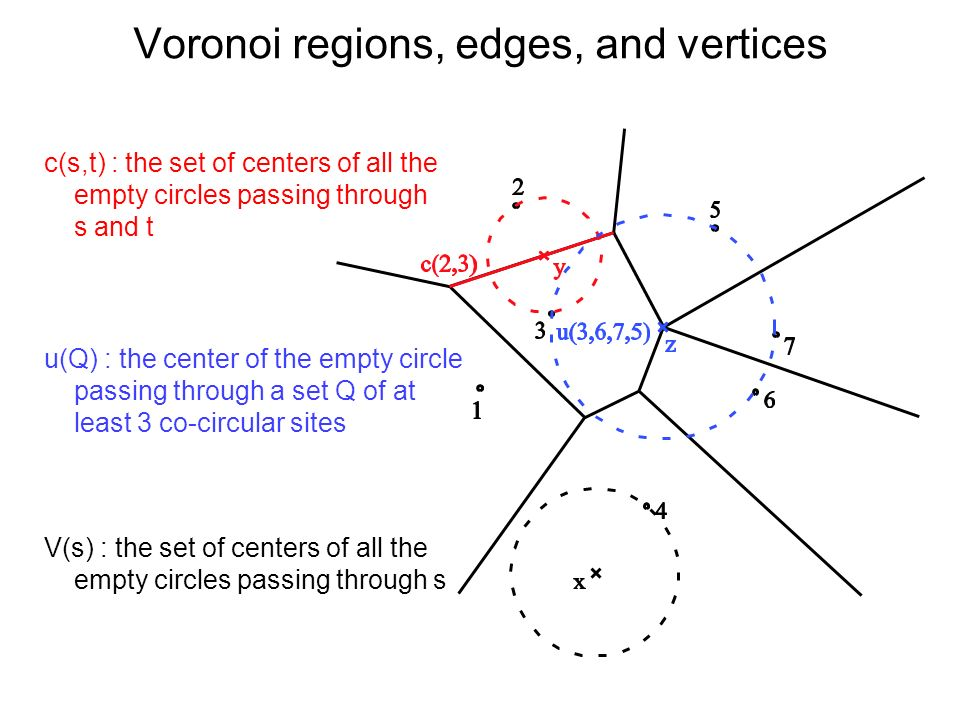 Voronoi regions, edges, and vertices V(s) : the set of centers of all the empty circles passing through s c(s,t) : the set of centers of all the empty circles passing through s and t u(Q) : the center of the empty circle passing through a set Q of at least 3 co-circular sites