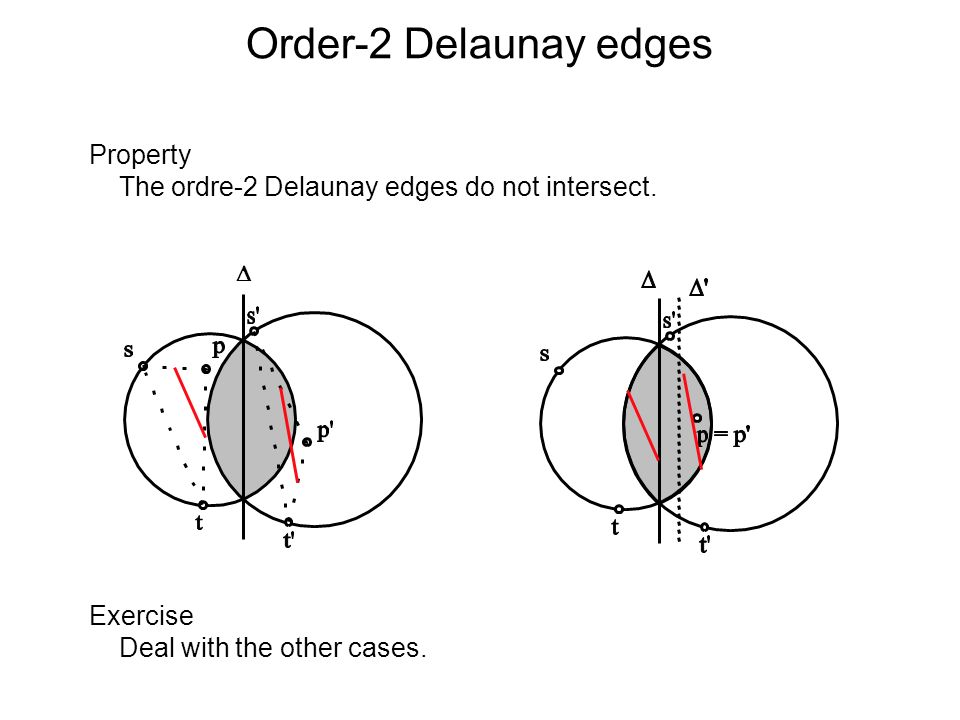 Order-2 Delaunay edges Property The ordre-2 Delaunay edges do not intersect. Exercise Deal with the other cases.