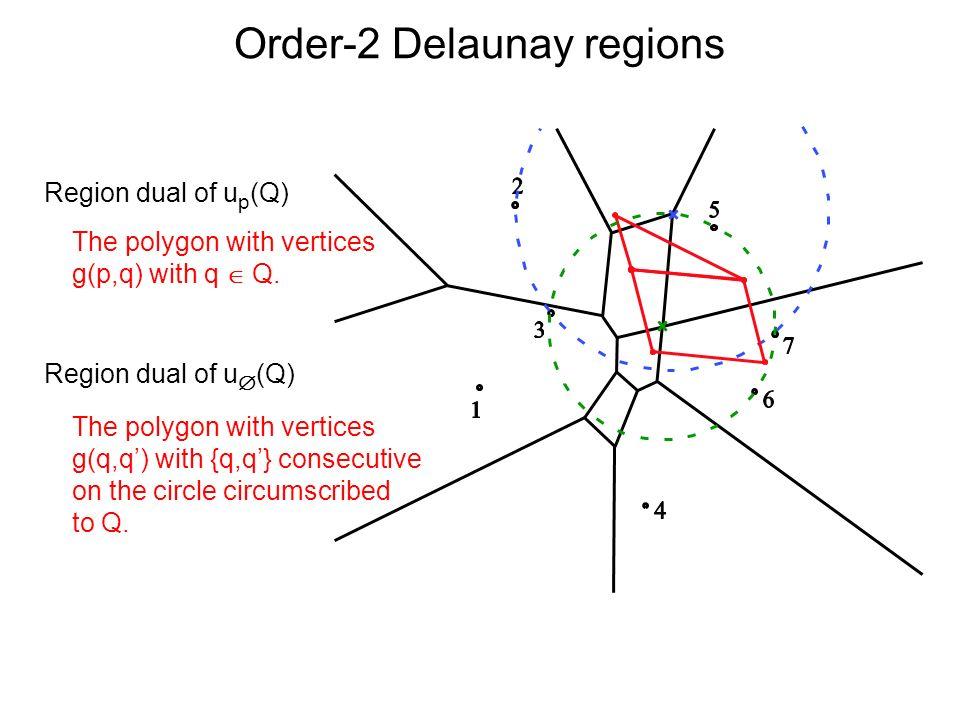Order-2 Delaunay regions Region dual of u p (Q) Region dual of u (Q) The polygon with vertices g(p,q) with q Q. The polygon with vertices g(q,q) with
