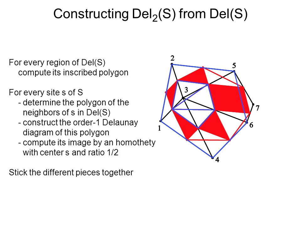 Constructing Del 2 (S) from Del(S) For every region of Del(S) compute its inscribed polygon For every site s of S - determine the polygon of the neighbors of s in Del(S) - construct the order-1 Delaunay diagram of this polygon - compute its image by an homothety with center s and ratio 1/2 Stick the different pieces together