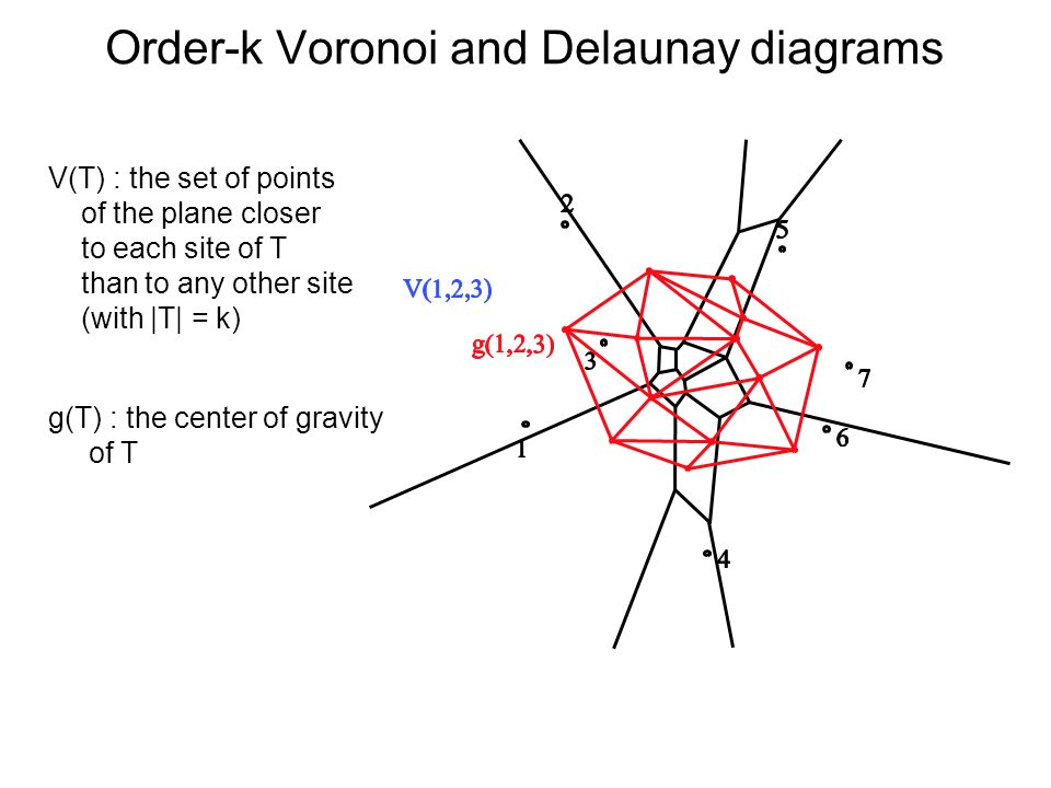 Order-k Voronoi and Delaunay diagrams V(T) : the set of points of the plane closer to each site of T than to any other site (with |T| = k) g(T) : the