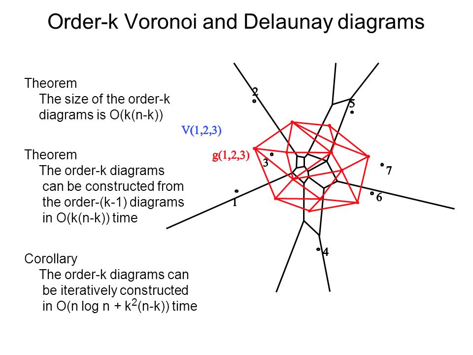 Order-k Voronoi and Delaunay diagrams Theorem The size of the order-k diagrams is O(k(n-k)) Theorem The order-k diagrams can be constructed from the o