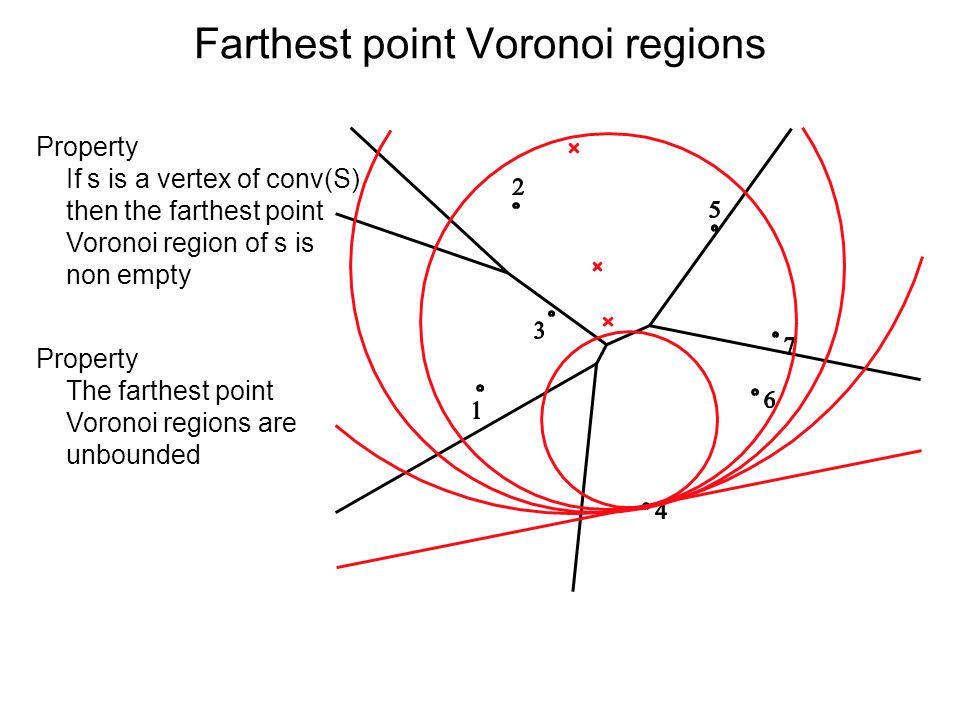 Farthest point Voronoi regions Property If s is a vertex of conv(S) then the farthest point Voronoi region of s is non empty Property The farthest poi