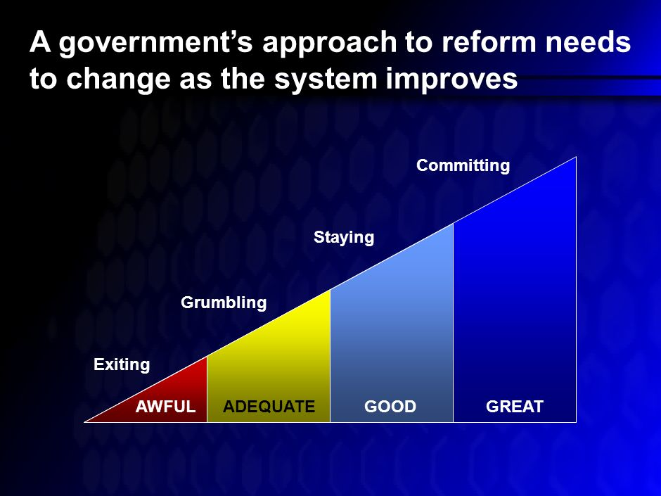 A model of reform