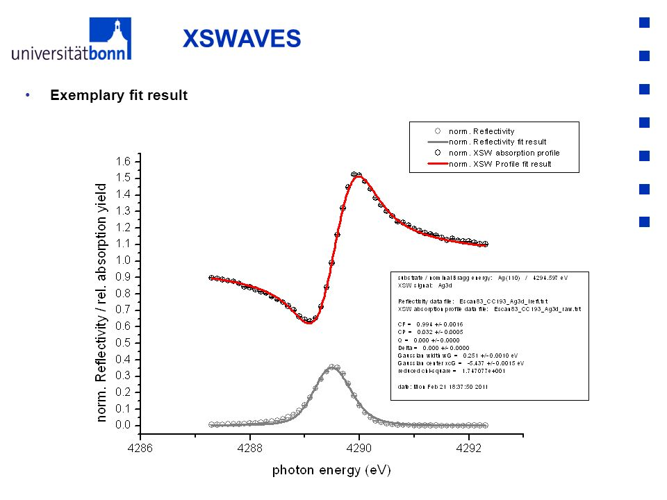 XSWAVES Exemplary fit result