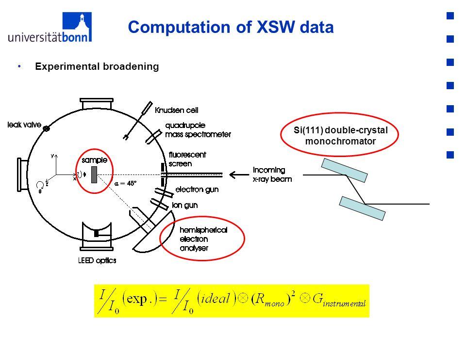 Computation of XSW data Experimental broadening Si(111) double-crystal monochromator