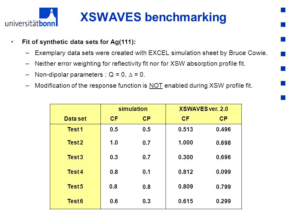 XSWAVES benchmarking Fit of synthetic data sets for Ag(111): –Exemplary data sets were created with EXCEL simulation sheet by Bruce Cowie. –Neither er