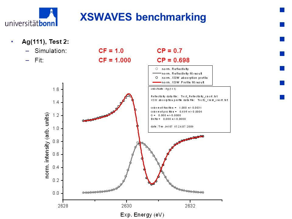 XSWAVES benchmarking Ag(111), Test 2: –Simulation: CF = 1.0 CP = 0.7 –Fit: CF = 1.000CP = 0.698