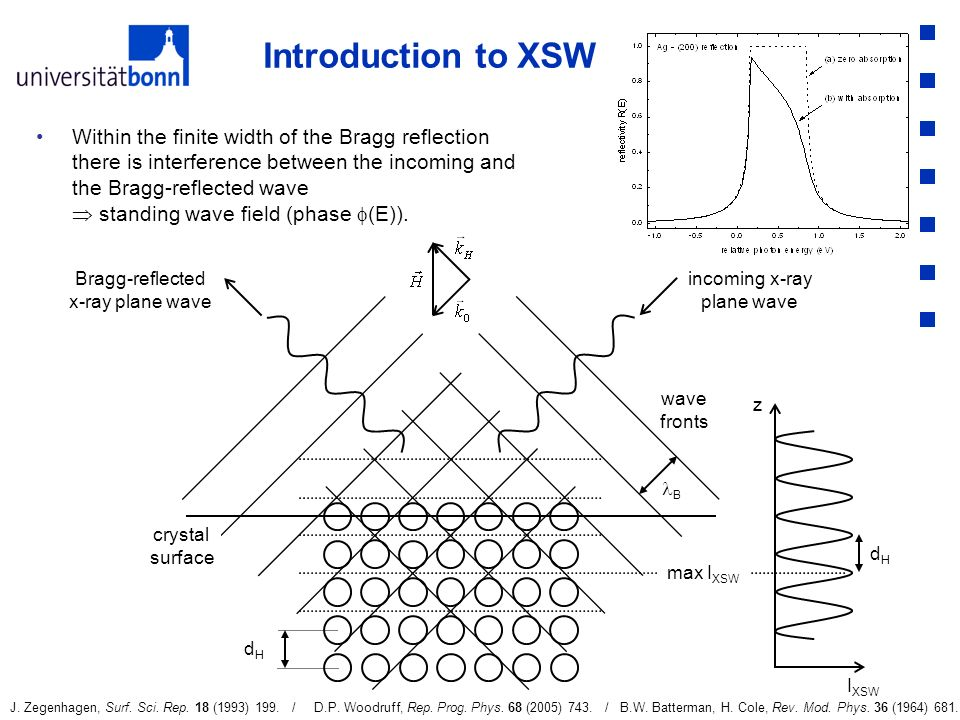 Introduction to XSW Within the finite width of the Bragg reflection there is interference between the incoming and the Bragg-reflected wave standing w