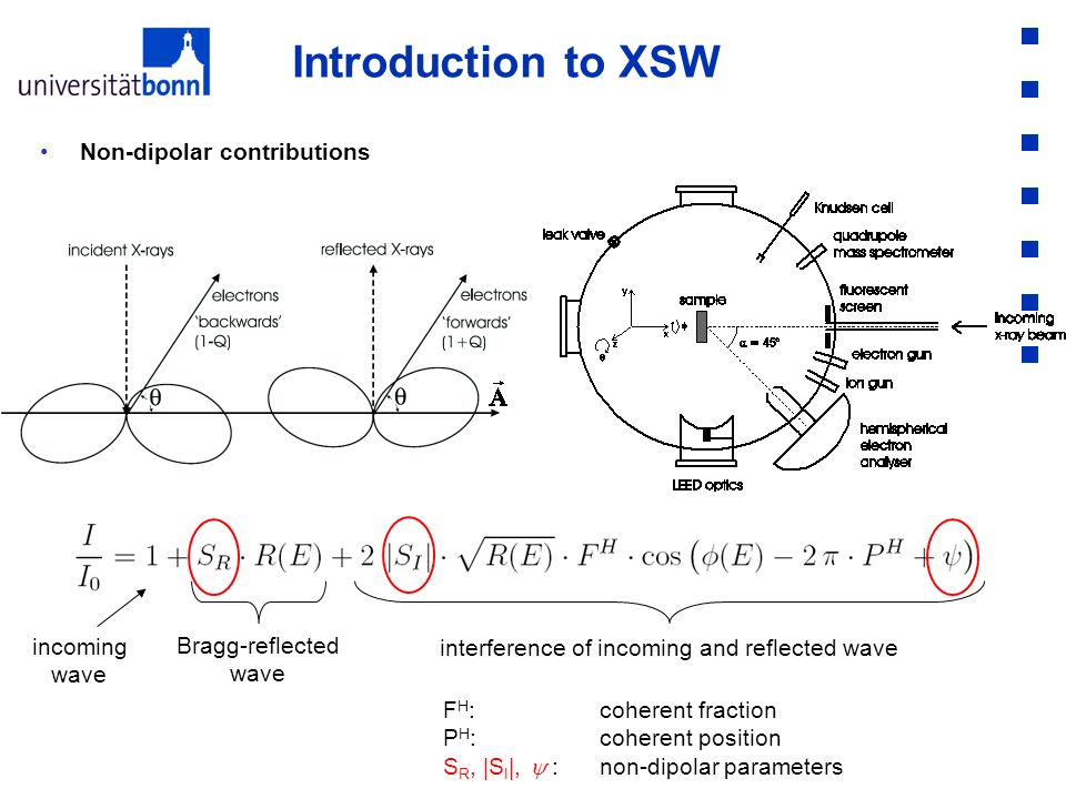 Non-dipolar contributions Introduction to XSW Bragg-reflected wave incoming wave interference of incoming and reflected wave F H : coherent fraction P