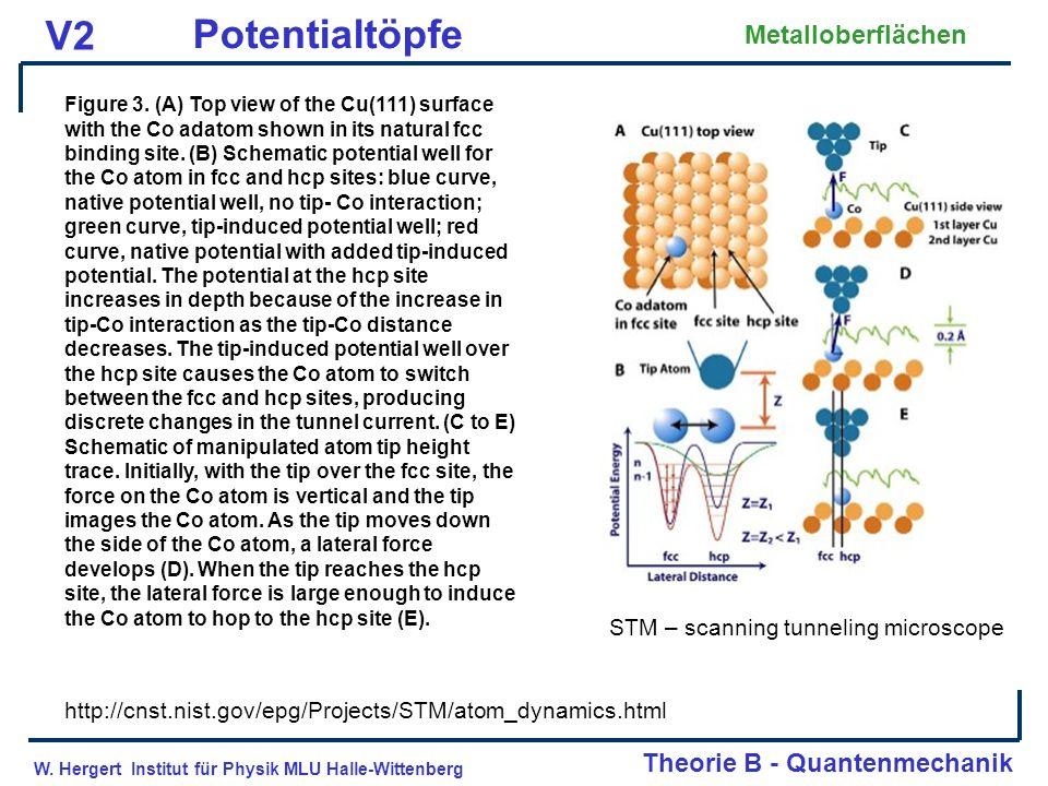 W. Hergert Institut für Physik MLU Halle-Wittenberg Theorie B - Quantenmechanik V2 Potentialtöpfe Metalloberflächen Figure 3. (A) Top view of the Cu(1