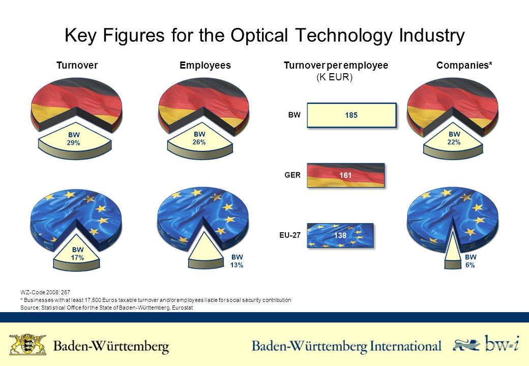 Key Figures for the Optical Technology Industry Turnover Employees Turnover per employee (K EUR) Companies* WZ-Code 2008: 267 * Businesses with at least 17,500 Euros taxable turnover and/or employees liable for social security contribution Source: Statistical Office for the State of Baden-Württemberg, Eurostat