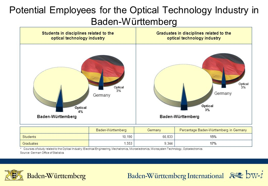 Potential Employees for the Optical Technology Industry in Baden-Württemberg Students in disciplines related to the optical technology industry Gradua